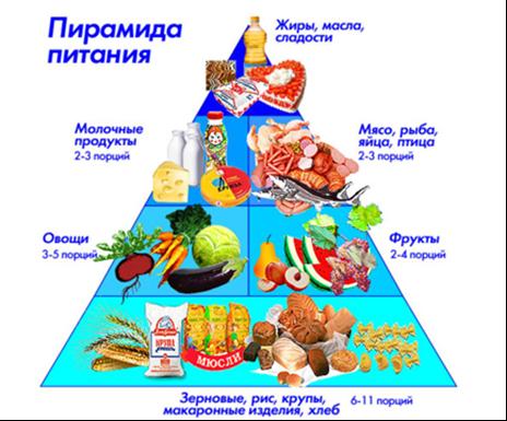 Картинки по запросу картинки по здоровому питанию детей в школе Минска